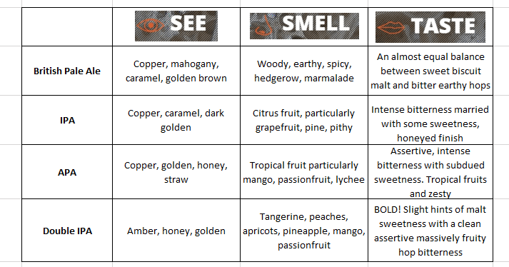 pale ale cyclops characteristics