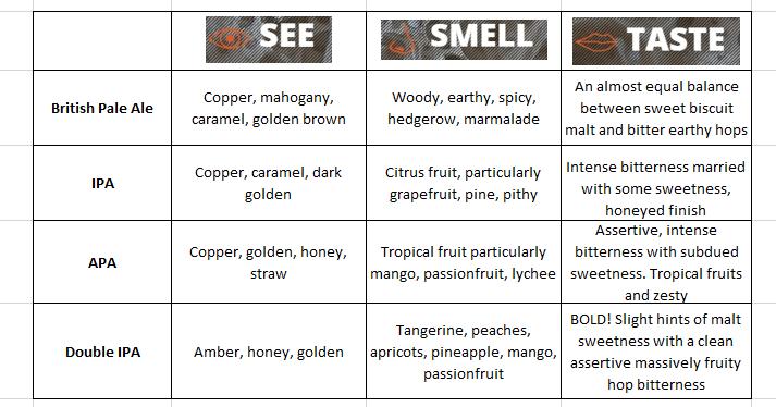 pale ale cyclops characteristics